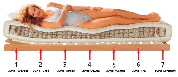 Ортопедические матрасы  как выбрать